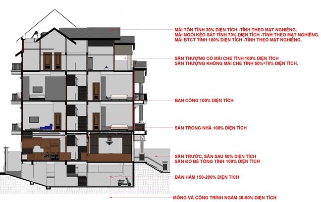 Hướng dẫn cách tính diện tích xây dựng